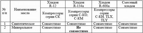 Совместимость масел и хладонов при замене компрессора